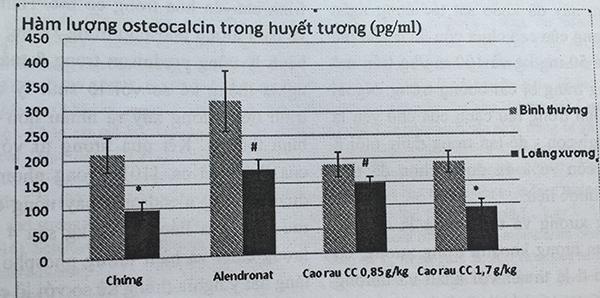 3.3. Hàm lượng osteocalcin trong huyết tương 1