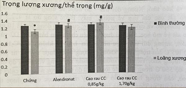 3.1. Trọng lượng xương và trọng lượng tro xương 2