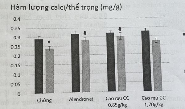 3.1. Trọng lượng xương và trọng lượng tro xương 4