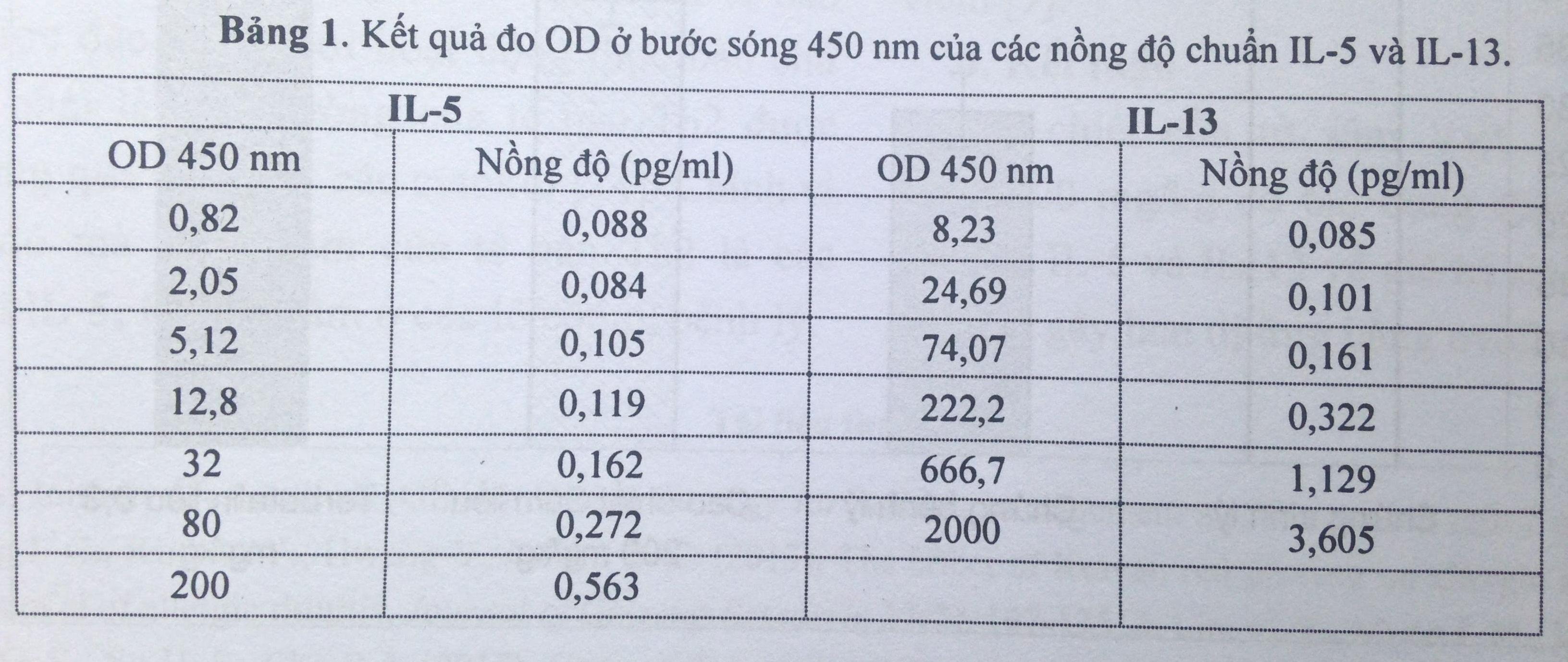 Tác dụng của Sâm Việt Nam trồng trên nồng độ Interleukin-5 và Interleukin-13 trong huyết tương chuột bị gây hen bằng Ovalbumin 2