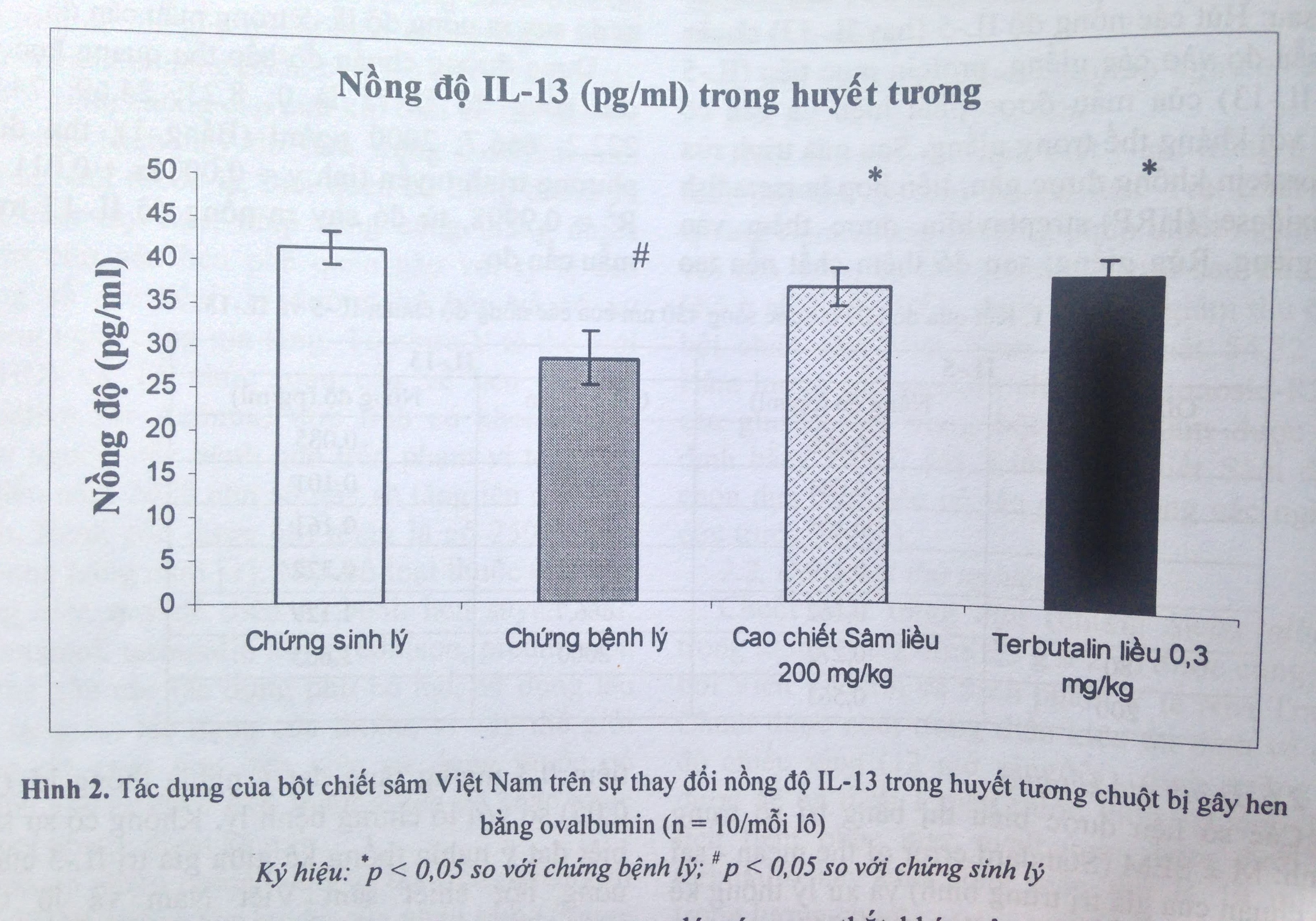 Tác dụng của Sâm Việt Nam trồng trên nồng độ Interleukin-5 và Interleukin-13 trong huyết tương chuột bị gây hen bằng Ovalbumin 4
